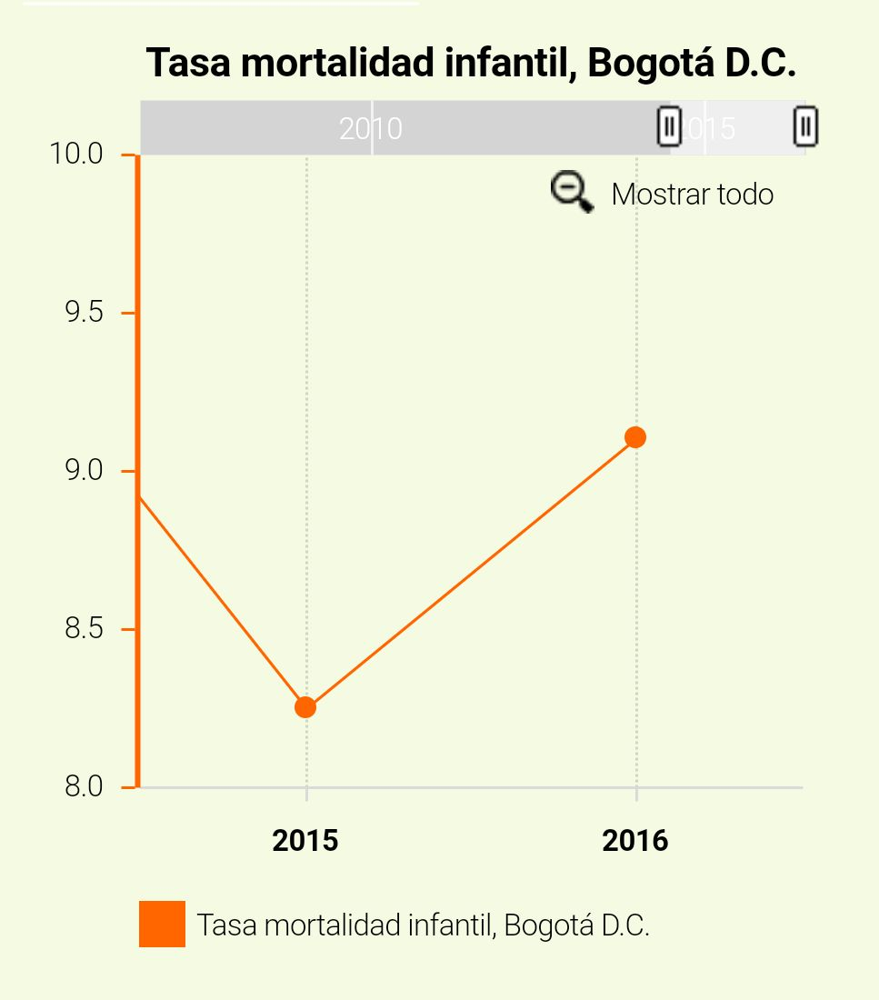 Con Peñalosa, la mortalidad infantil aumentó en las localidades más pobres de Bogotá.